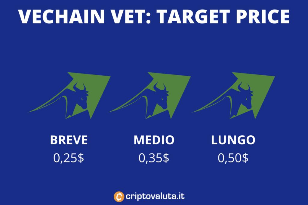 Target price medi VET VECHAIN - a cura di Criptovaluta.it