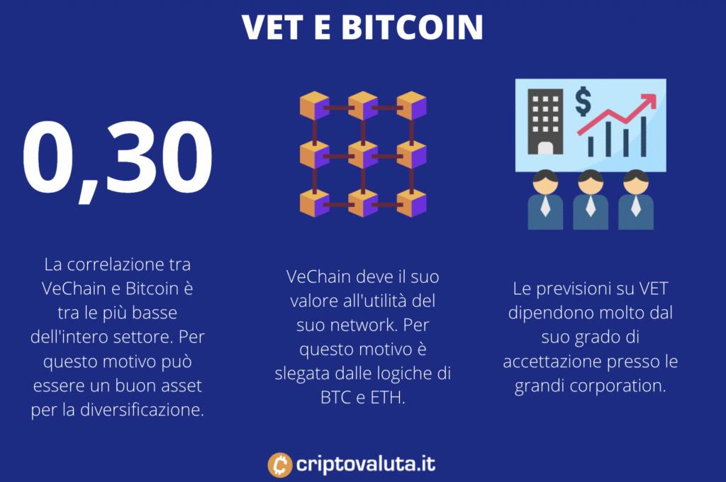 VeChain contro Bitcoin - a cura di Criptovaluta.it