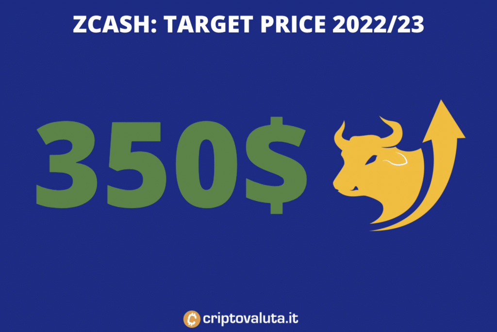 Zcash target price medio periodo - a cura di Criptovaluta.it