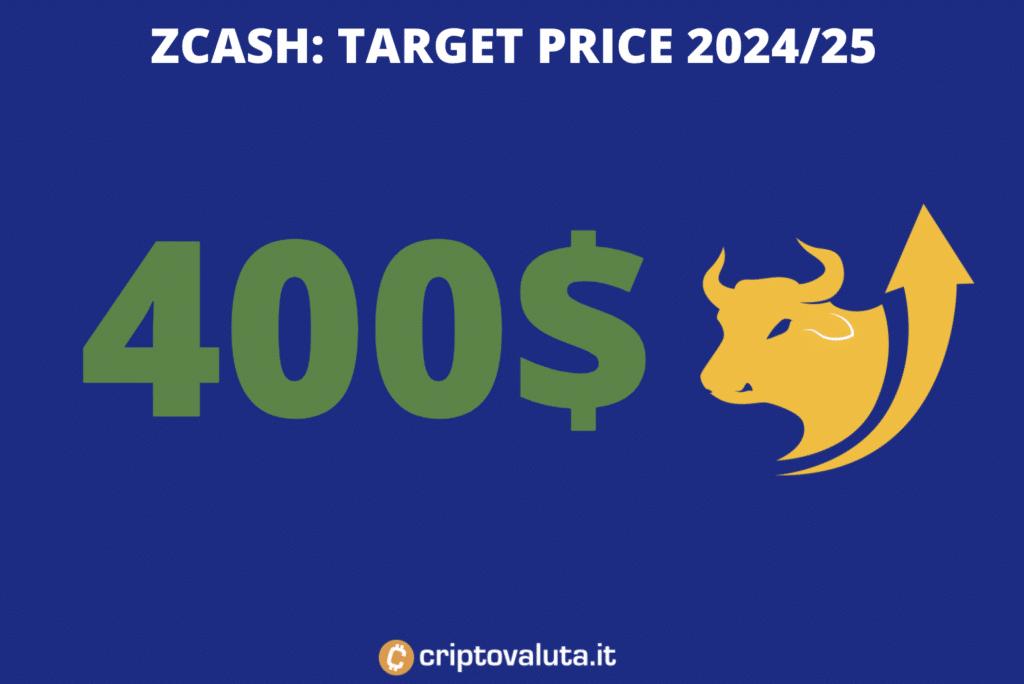 Zcash - target price lungo periodo - a cura di Criptovaluta.it