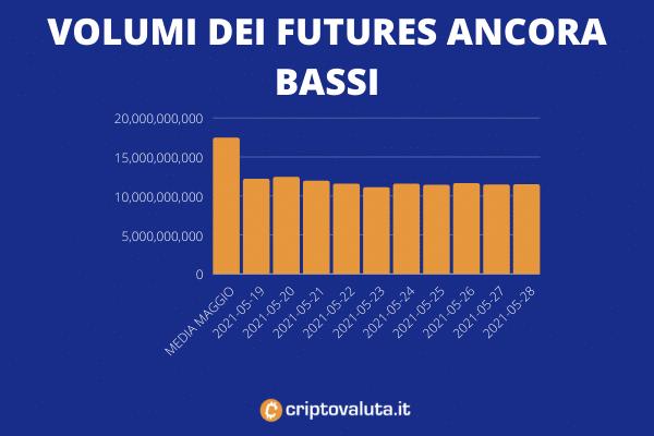Volumi Futures Bitcoin - maggio 29