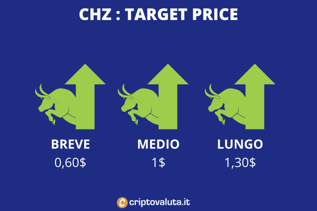 Chiliz - target price medi - a cura di Criptovaluta.it