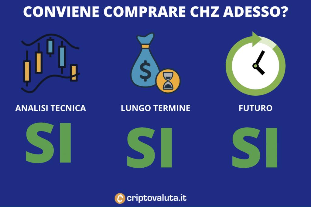 Chiliz conviene comprare - a cura di Criptovaluta.it