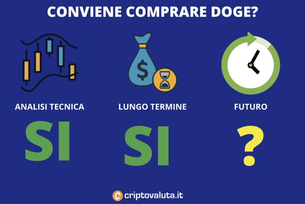 Conviene acquistare Dogecoin - di Criptovaluta.it