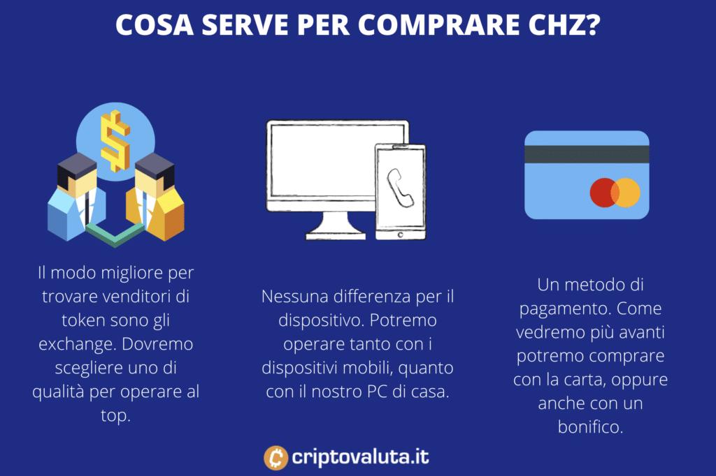 Comprare Chiliz - cosa serve - di Criptovaluta.it