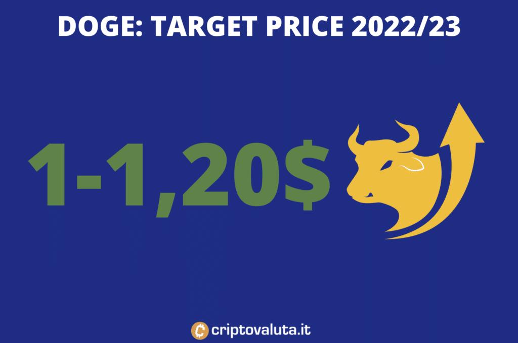 Doge - prezzi target di medio periodo - di Criptovaluta.it