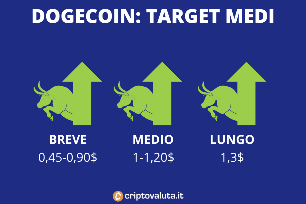 Target medi Dogecoin - di Criptovaluta.it