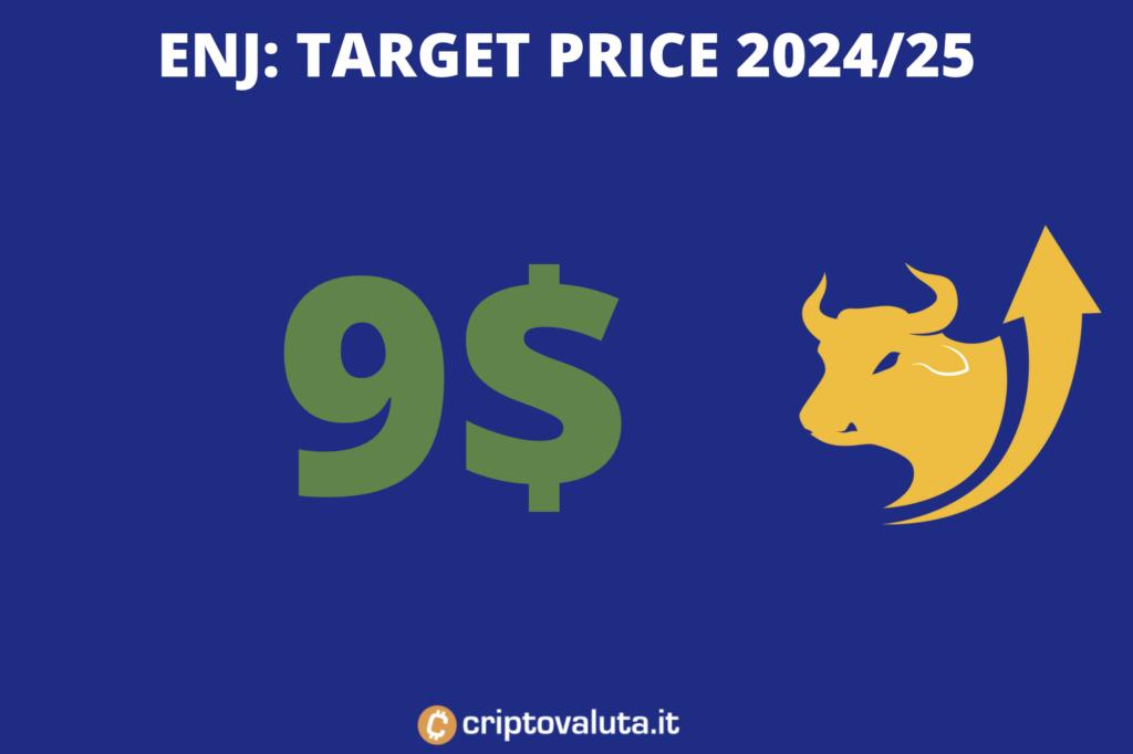 ENJ - target price lungo periodo - a cura di Criptovaluta.it