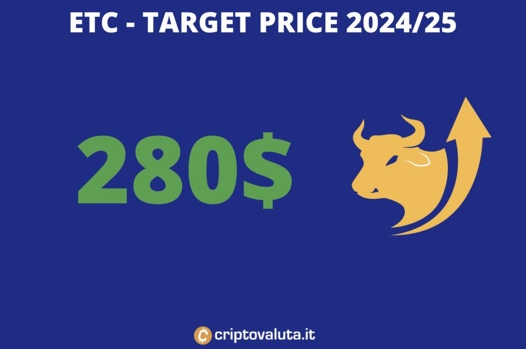 Target price long - di Criptovaluta.it - su ETC