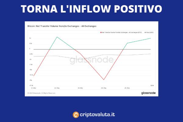 Inflow Bitcoin - a cura di Criptovaluta.it