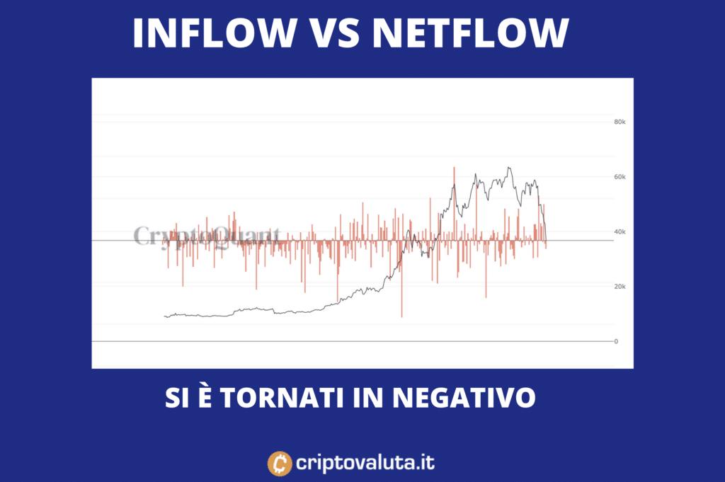 Inflow vs Netflow - di Criptovaluta.it
