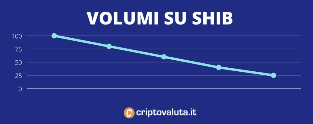 volume in criptovaluta