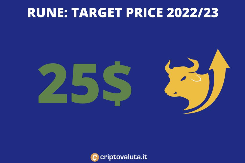 Thorchain RUNE - target 2023 di Criptovaluta.it