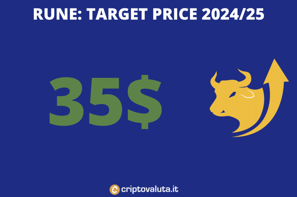 Target price lungo periodo di Thorchain RUNE - a cura di Criptovaluta.it