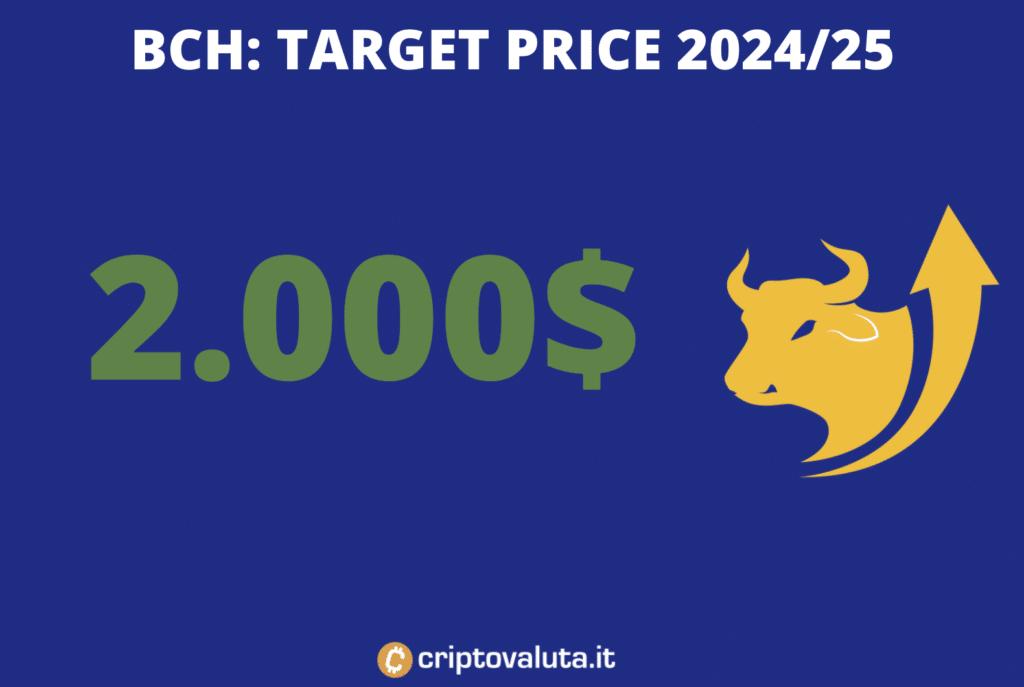 Target price long term - BCH - a cura di Criptovaluta.it