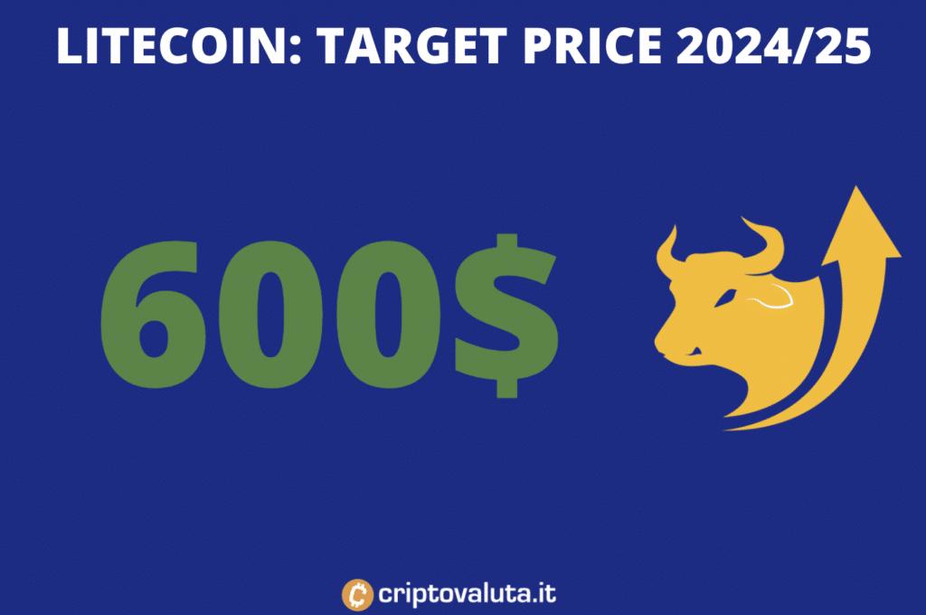 Target price lungo periodo Litecoin - a cura di Criptovaluta.it
