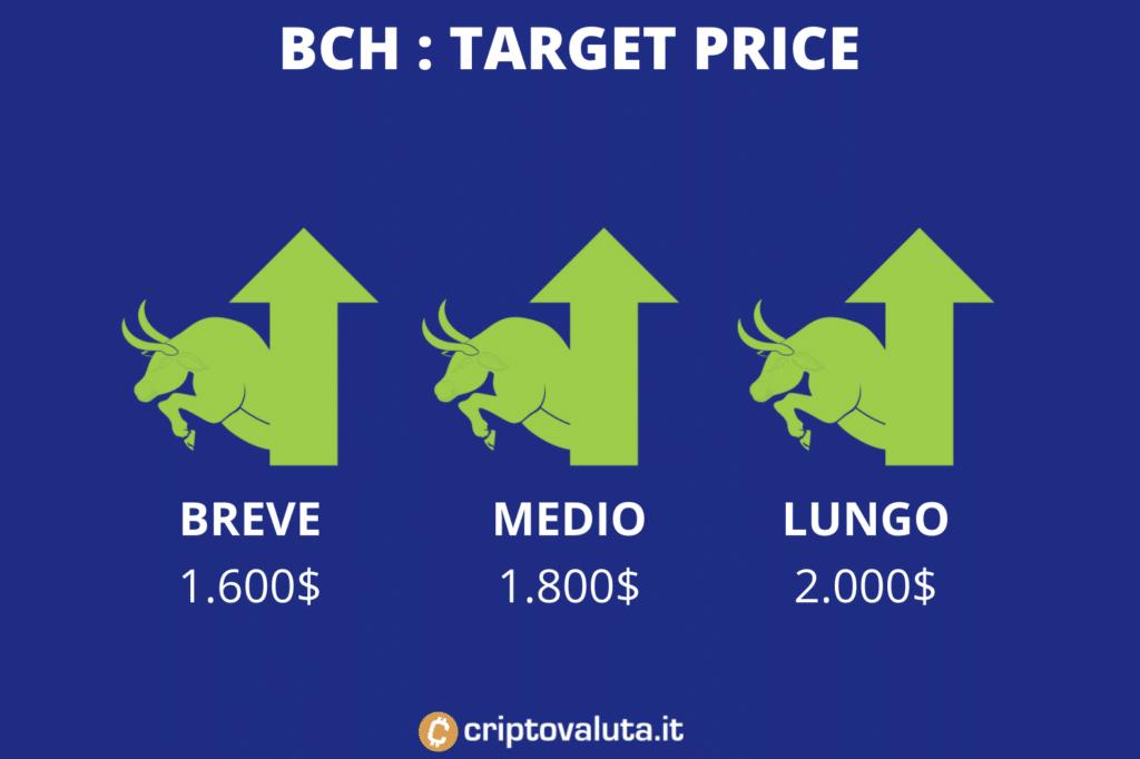 Target price medi BCH - a cura di Criptovaluta.it