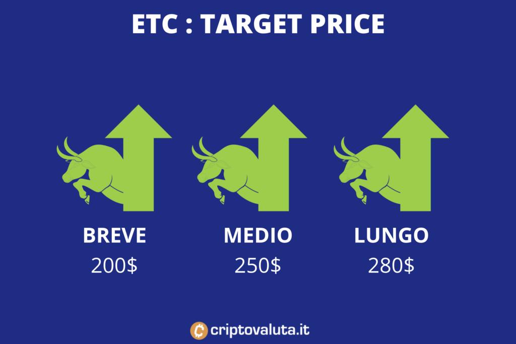Ethereum Classic - target price medi - a cura di Criptovaluta.it