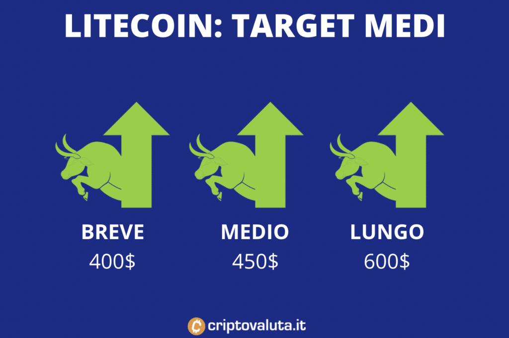 Target price medi Litecoin - di Criptovaluta.it