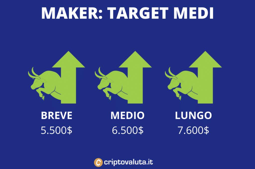 Target price medi di MKR - di Criptovaluta.it