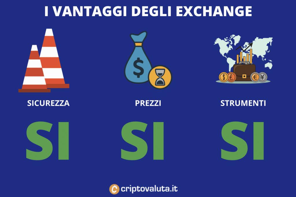 Migliore intermediario per comprare CHILIZ - di Criptovaluta.it