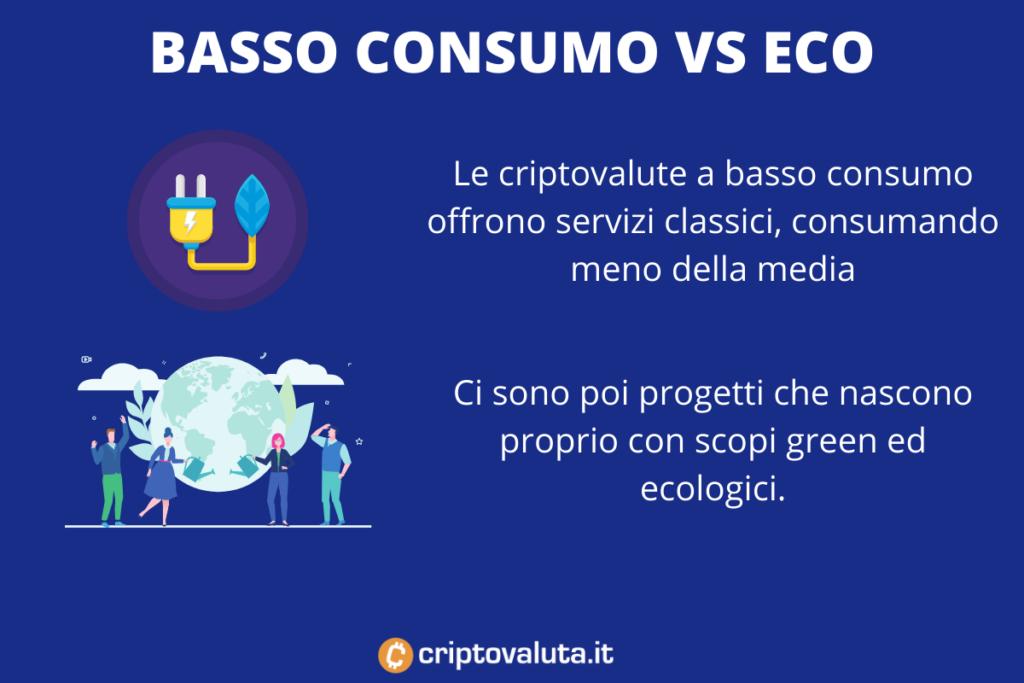 Tipologie di criptovalute green - infografica di Criptovaluta.it