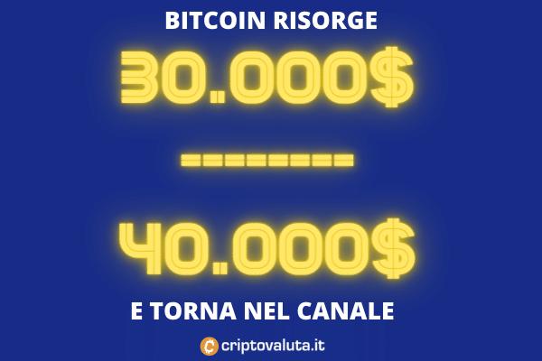 Canale Bitcoin 30-40 di Criptovaluta.it