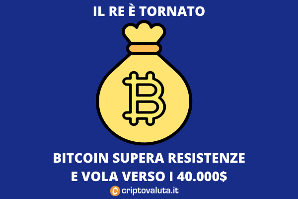 Bitcoin vola - l'analisi di Criptovaluta.it