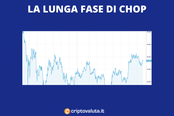 Fase di chop Bitcoin - balene