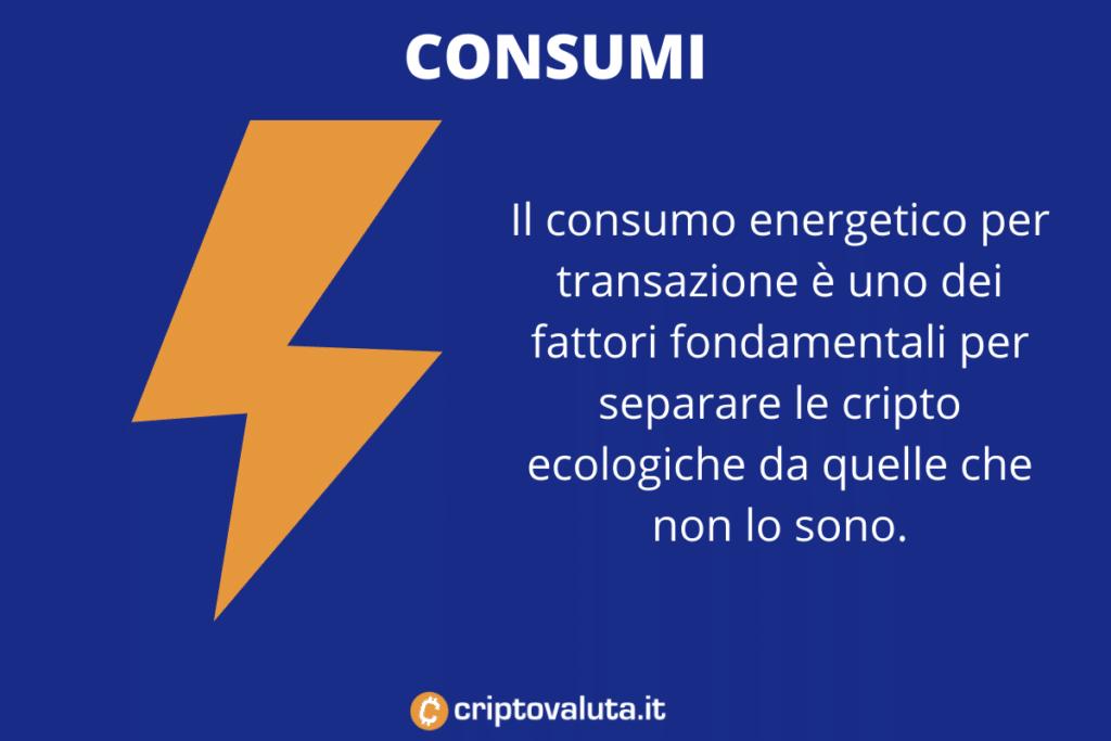 Consumo energetico cripto - di Criptovaluta.it