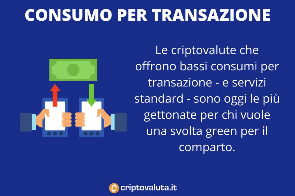 Consumo criptovalute per transazione - di Criptovaluta.it
