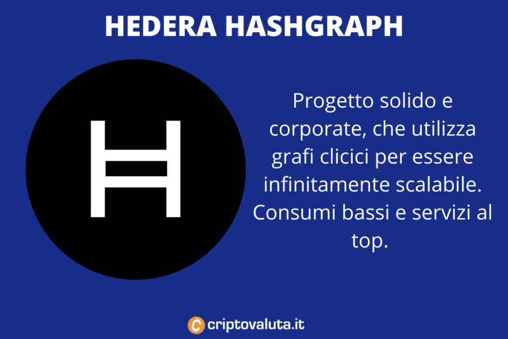 HBAR cripto green scalabile - di Criptovaluta.it
