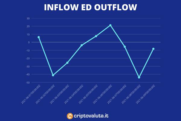 Bitcoin inflow outflow - a cura di Criptovaluta.it