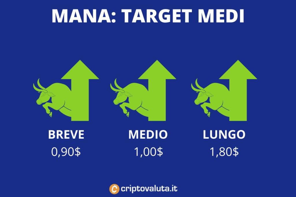 MANA Decentraland - target price medi - di Criptovaluta.it