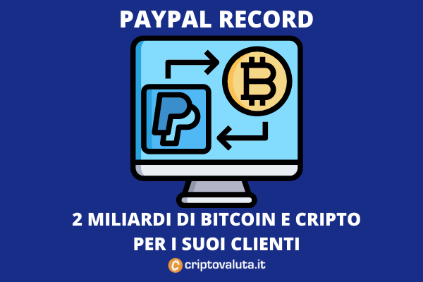 PayPal - 2 miliardi di BTC e cripto processate a maggio