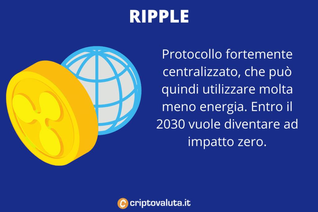 Ripple - protocollo green - di Criptovaluta.it