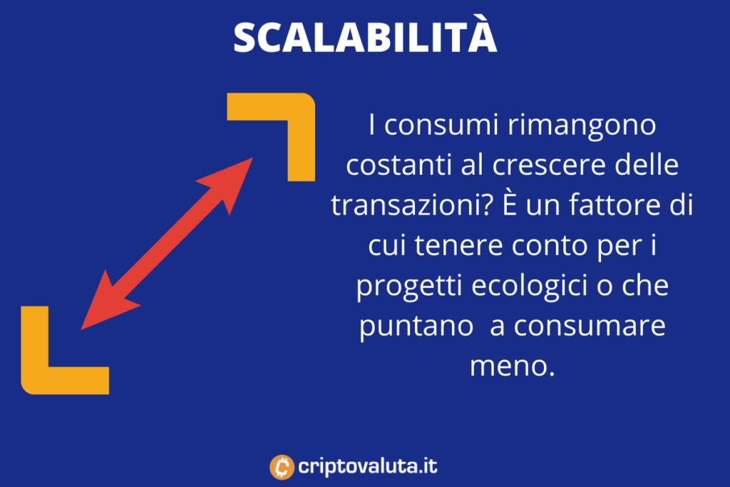 Criptovalute green - scalabilità - infografica di Criptovaluta.it