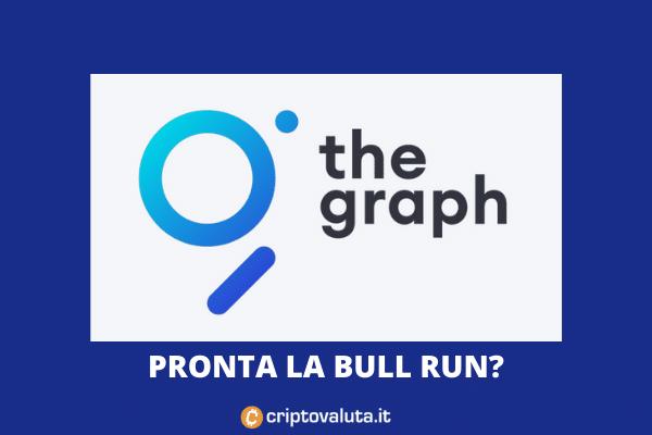 The Graph - analisi quotidiana del mercato - di Criptovaluta.it