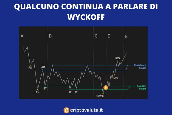 Pattern wyckoff - a cura di Criptovaluta.it