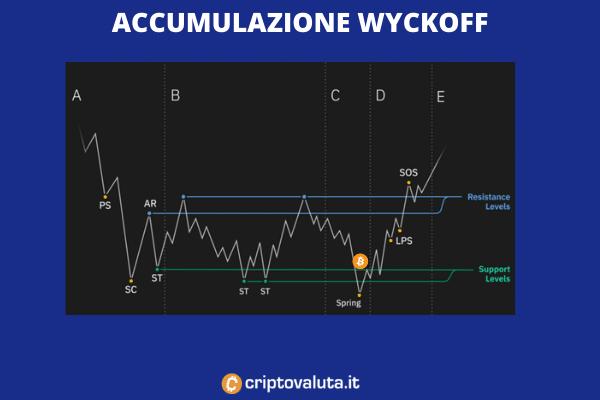 Bitcoin fase Wyckoff