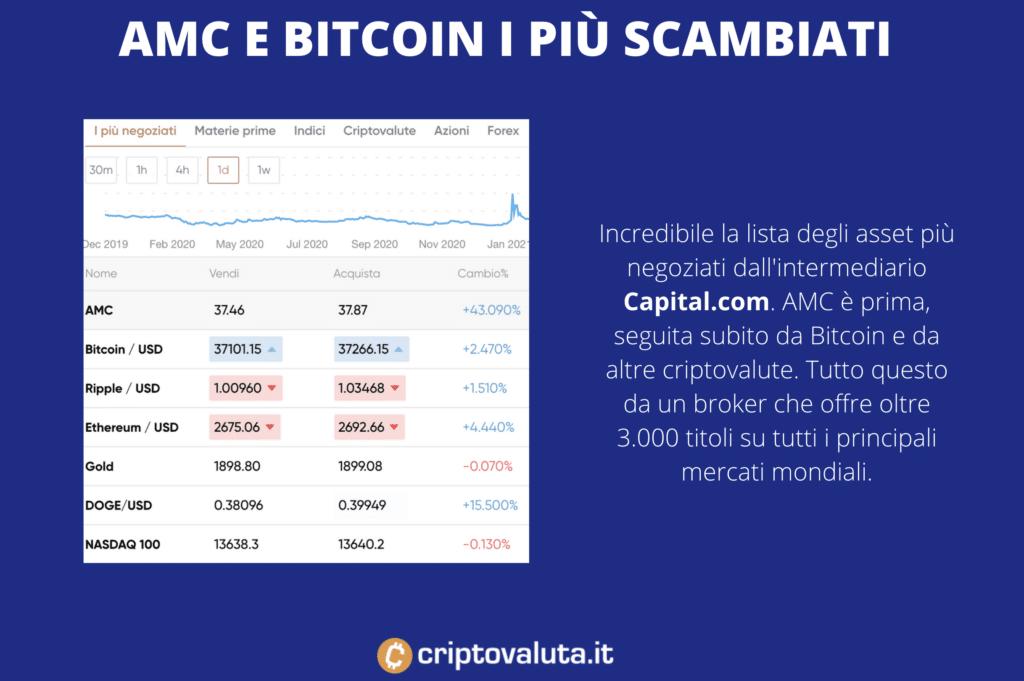 Volumi di scambio Bitcoin AMC in testa - di Criptovaluta.it