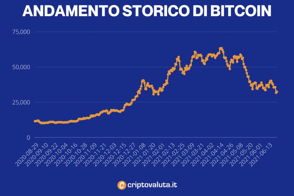 Bitcoin andamento storico - a cura di Criptovaluta.it