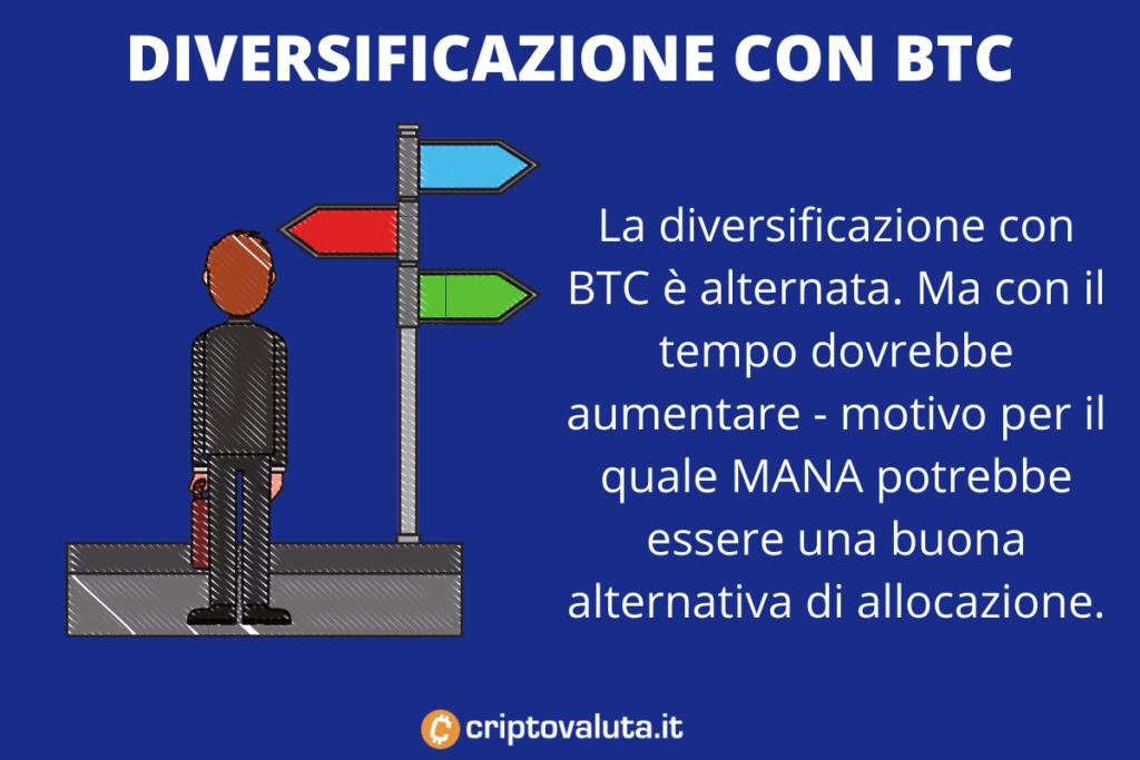 Diversificazione con Bitcoin di Decentraland - infografica di Criptovaluta.it