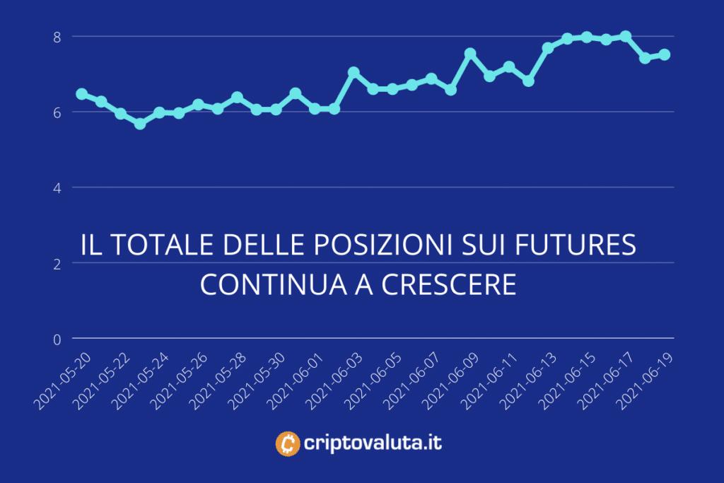sarà bitcoin dei futures in crash il mercato