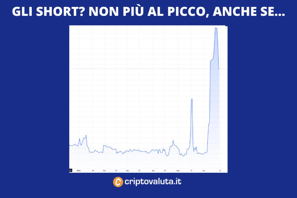 Short su Bitcoin, grafico storico. A cura di Criptovaluta.it