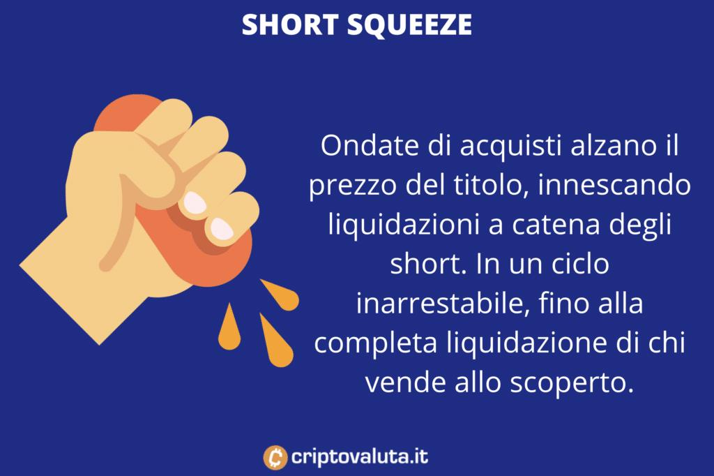 Short squeeze AMC - di Criptovaluta.it