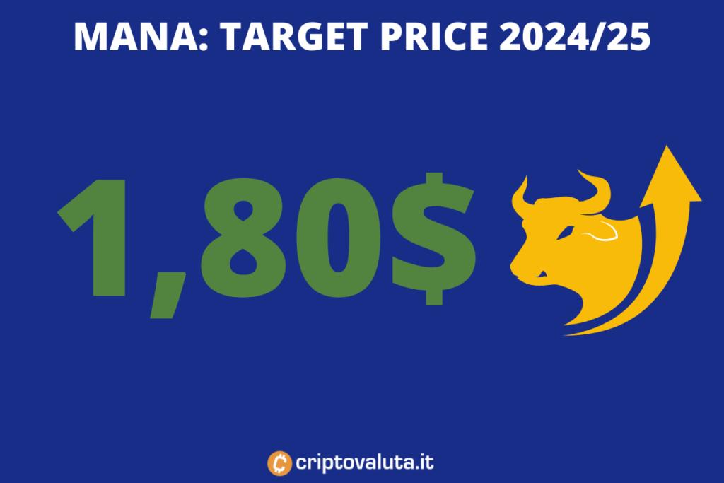 Target price lungo periodo MANA - di Criptovaluta.it