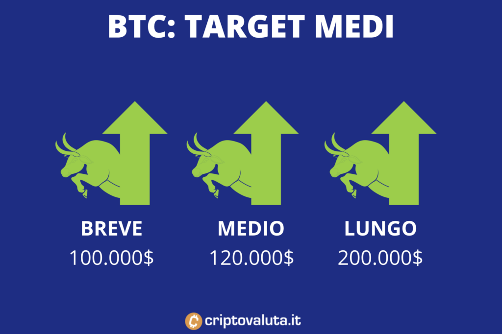 Bitcoin - target price medi - di Criptovaluta.it