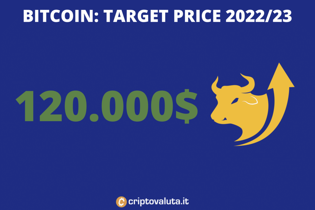Bitcoin Target Price - 12-18 mesi - di Criptovaluta.it