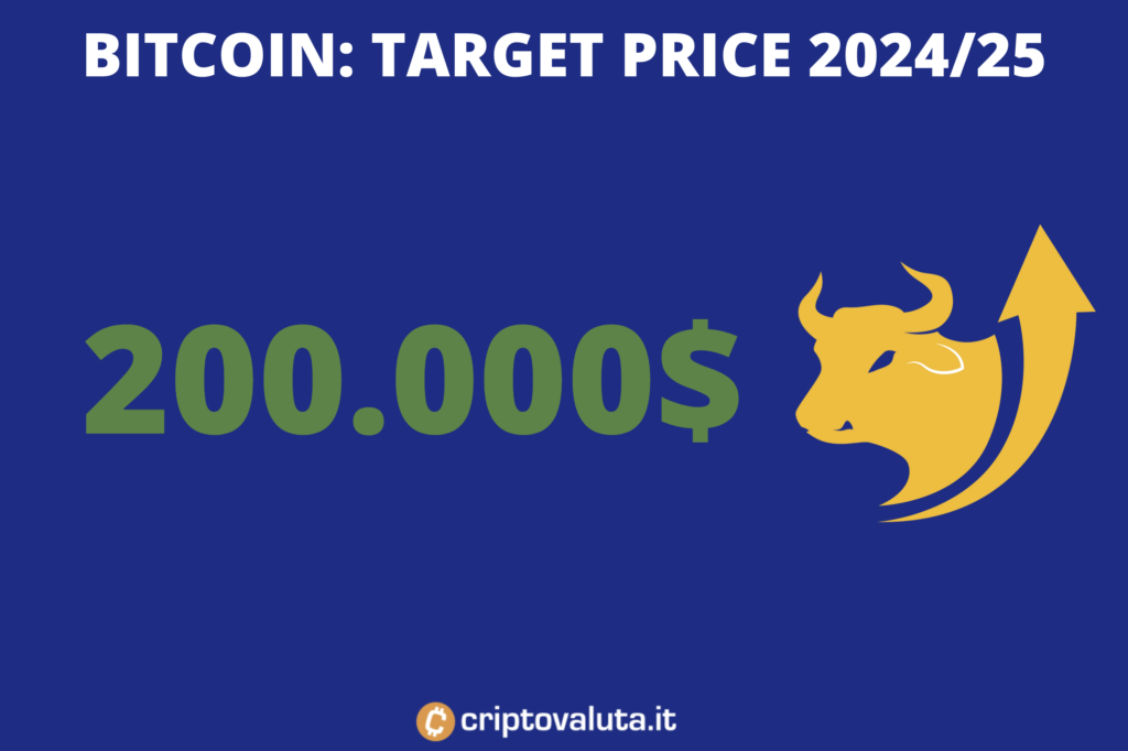 Bitcoin - previsioni lungo periodo - a cura di Criptovaluta.it